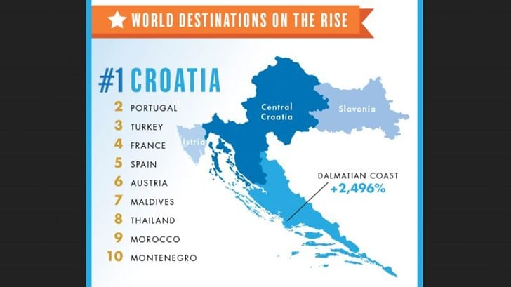 Fodor's Travel: Croatia Is The #1 Rising Destination in 2015